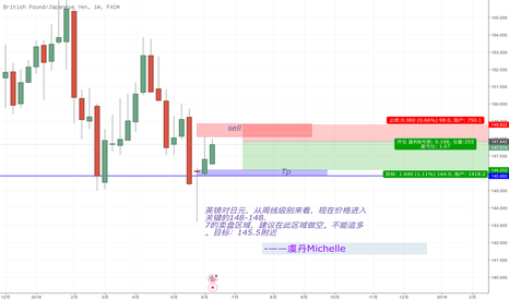 GBPJPY: GBPJPY英镑对日元,做空好机会来临