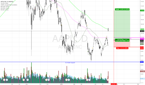 AAPL: Bullish on Apple With Conservative Option Entry