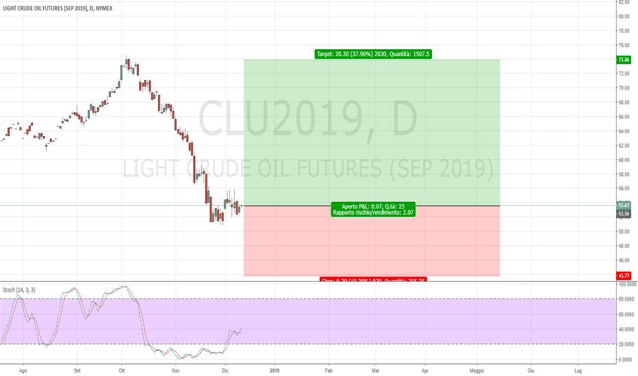 CLU2019: imminente segnale long sul petrolio