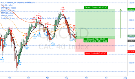 CAC: Long on CAC40 / FRA40