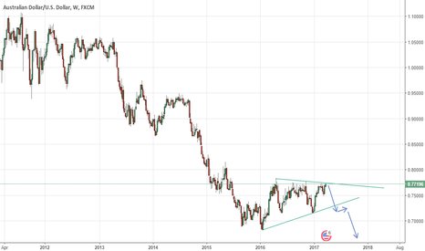 AUDUSD: Long Term Short Trade on AUDUSD