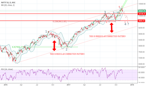 NIFTY: NIFTY (WEEKLY CHART PATTERN)
