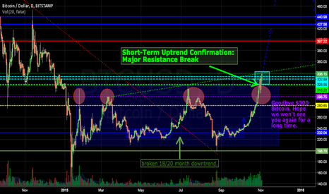 BTCUSD: Bitcoin In Uptrend, Breaks Major Resistance $318 - $400 & Beyond