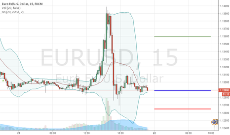 EURUSD: BUY 1.1288 | STOP 1.1265 | TAKE 1.1360