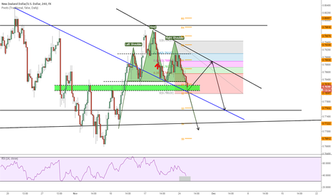 NZDUSD: My thought on NU H&S
