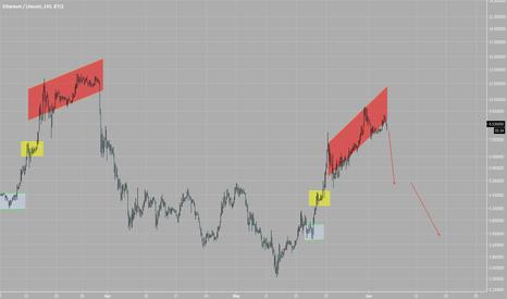 ETHLTC: ETH/LTC pair prediction