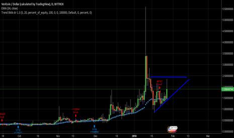 VRCUSD: New move up ? Long near $1.75 - 1.80, stp 1.20