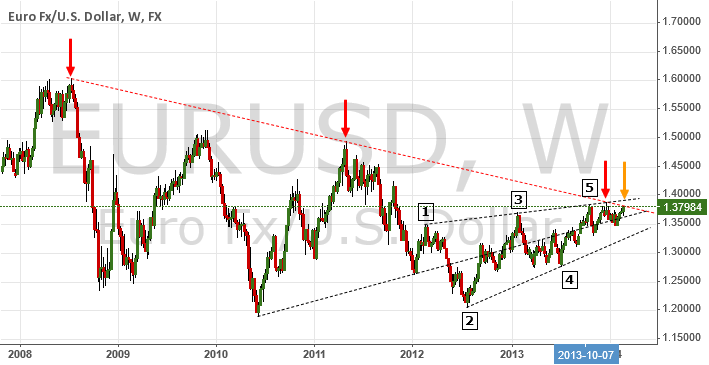 Case For A Major Reversal | $EUR $USD $Gold $UDX