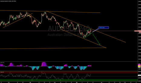 AUDUSD: AUDUSD sell setup on 240 chart