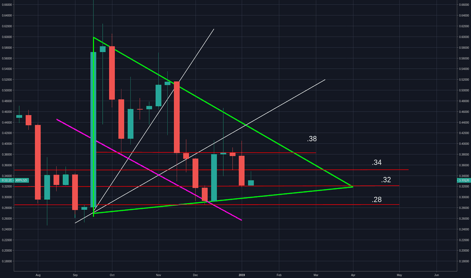 XRPUSD: XRP gets a D+ failed to break past .38/34 and could head to .28