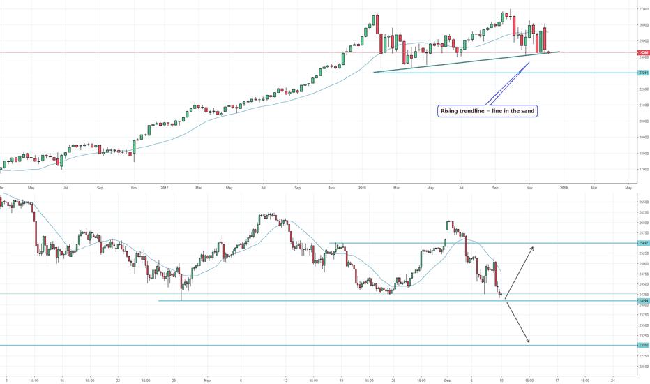 YM1!: Dow: Rising trendline & 24k = major support