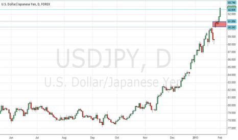 USDJPY: USD-JPY Feb 05 13