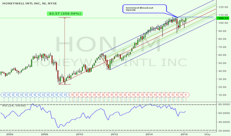 HON: Imminent Breakout Upside