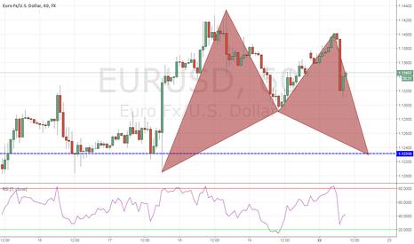 EURUSD: EURUSD a bullish pattern if its completed