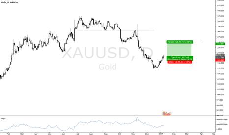 XAUUSD: XAAUSD GOLD LONG