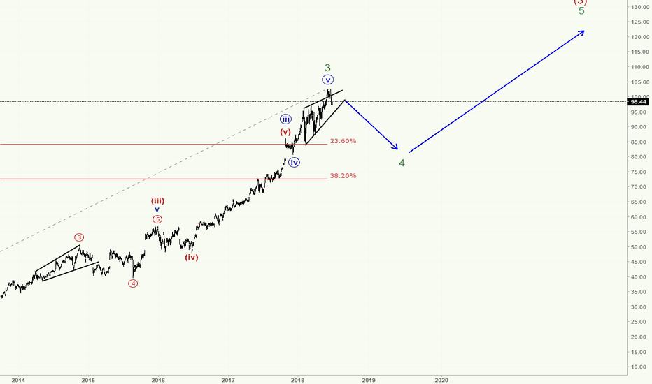 MSFT: Microsoft - Consolidation and BOOM!