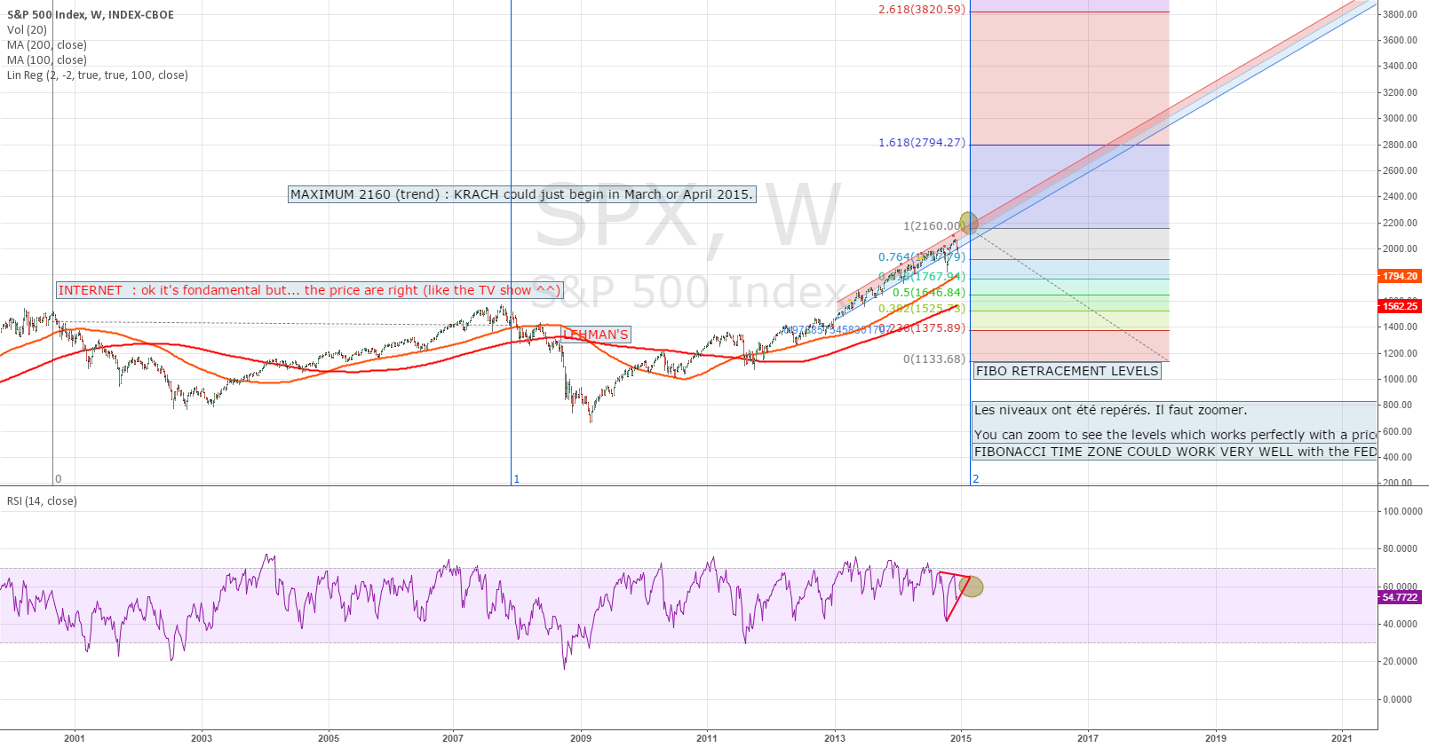 2015 : PREPARE FOR A KRACH ON SP500.... Objective : 1525 or more