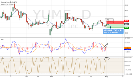 YUME: YUME Inc. - SELL 6.81, TP 6.49, SL 7.11