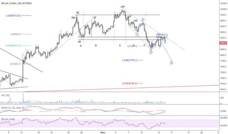 BTCUSD: $BTC - BTC/USD - Ruptura a la baja