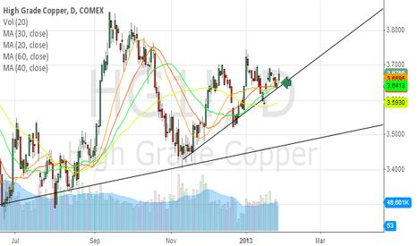 HG1!: Long Copper