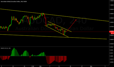 AUDCAD: Looking for a buy