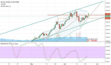 BTCUSD: Bitcoin to break through $2760 resistance tonight
