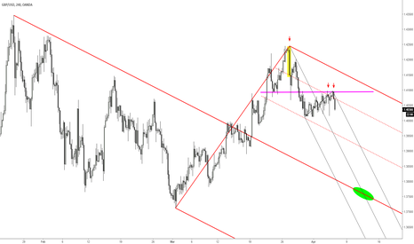 GBPUSD: GBPUSD targeting median line