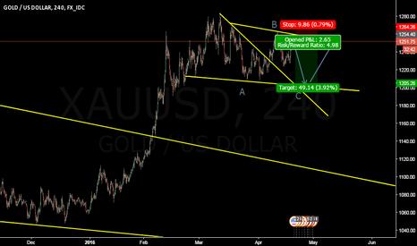 XAUUSD: short the gold