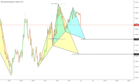 NZDUSD: NZDUSD Outlook 2 Pattern