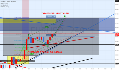 EURUSD: EUR/USD Breakout Out as Expected In my analysis