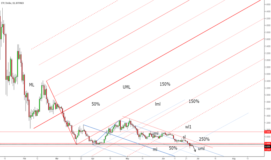ETPUSD: ETP/USD seems very heavy