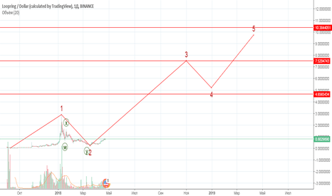 LRCUSD: Рынок быков Loopring