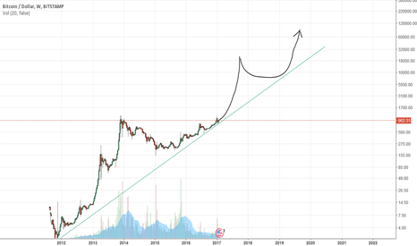 Btc Longtime Log Chart 12 25k In 2017 For Bitstamp Btcusd By Mikenz Tradingview
