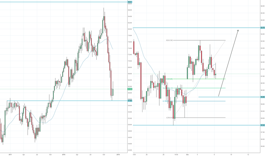 UKOIL: Brent crude oil: Another dip to 59.50 before the bottom's in