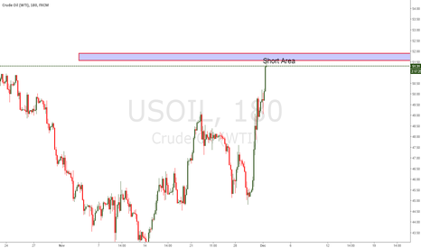 USOIL: USOIL UPDATE 01.12.2016 Intramonth short