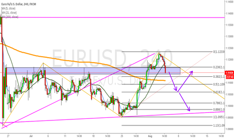 EURUSD: EU bearish