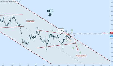 BXY: $GBP Bearish Bias in the Pound this week