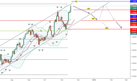 EURNZD: Selling EUR NZD Anticipation Opportunity
