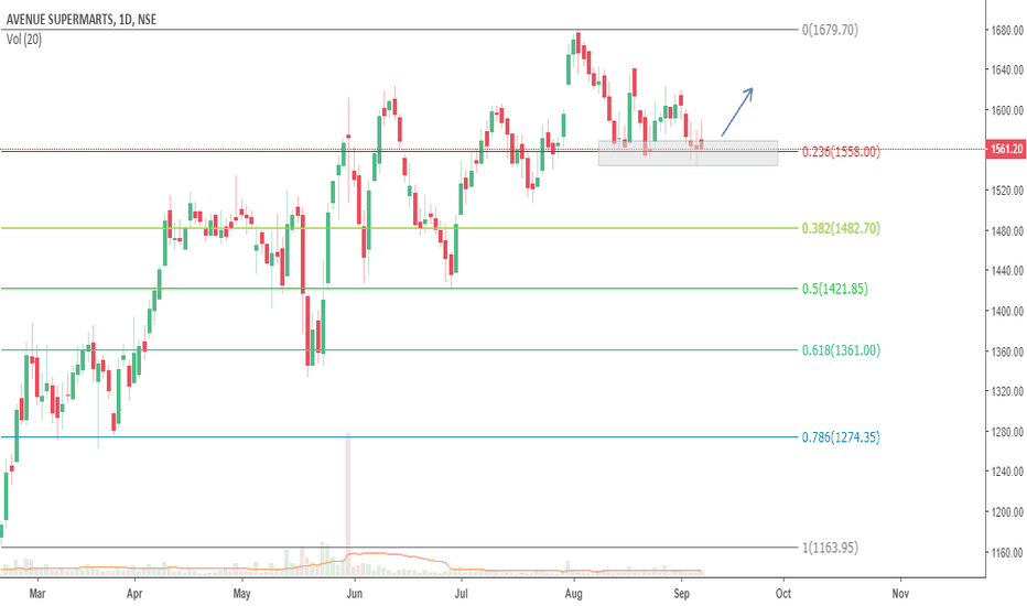 DMART: Dmart near fib support levels