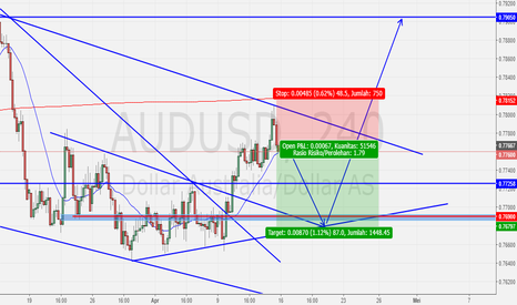 AUDUSD: AUDUSD -OUTLOOK-