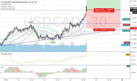 USDCAD: long USDCAD @ 1h @ trading capability for this 51st week`16
