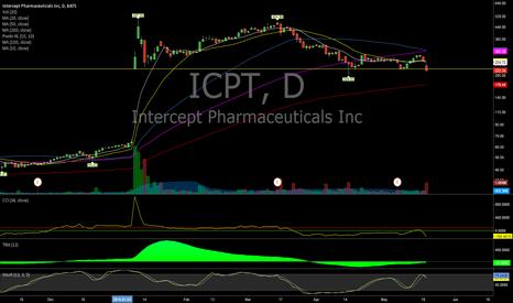 ICPT: $ICPT - Short opportunity