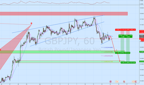 GBPJPY: GBPJPY Watch for break of pennant