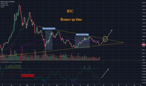 BTCUSD: BTC - Bitcoin Bounce Up Time