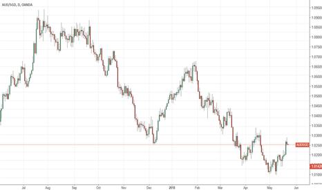 AUDSGD: Main trend Down