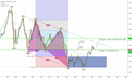 EURUSD: Patience is starting to pay off