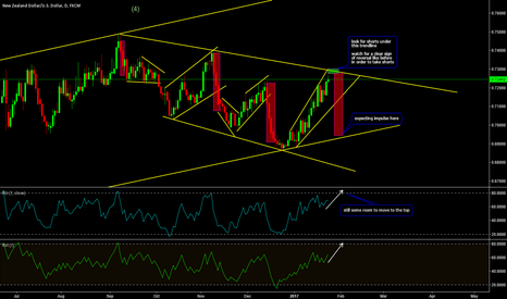 NZDUSD: Great Opportunity To Short NZDUSD