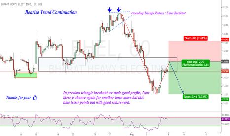 BHEL: BHEL : Bearish Trend Continuation !