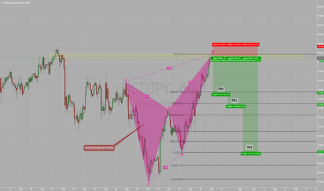 USDJPY: POTENTIAL BEARISH BAT PATTERN