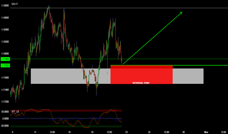 EURUSD: EURUSD POSSIBLE BUY SET UP